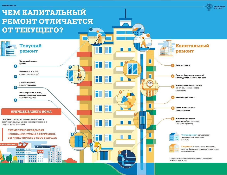 Схема отличий капитального и текущего ремонта